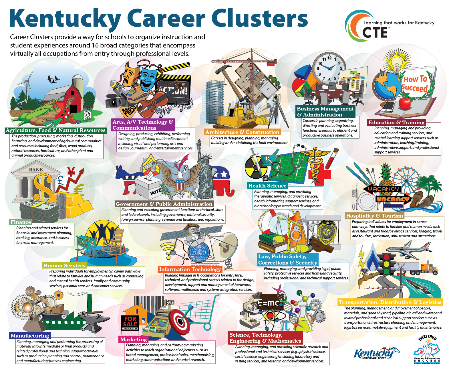 Career And Technical Education Kentucky Department Of