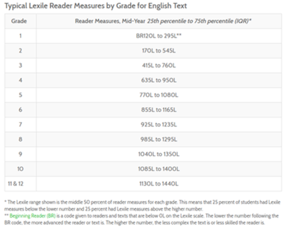 Chart with lexile text ranges by grade