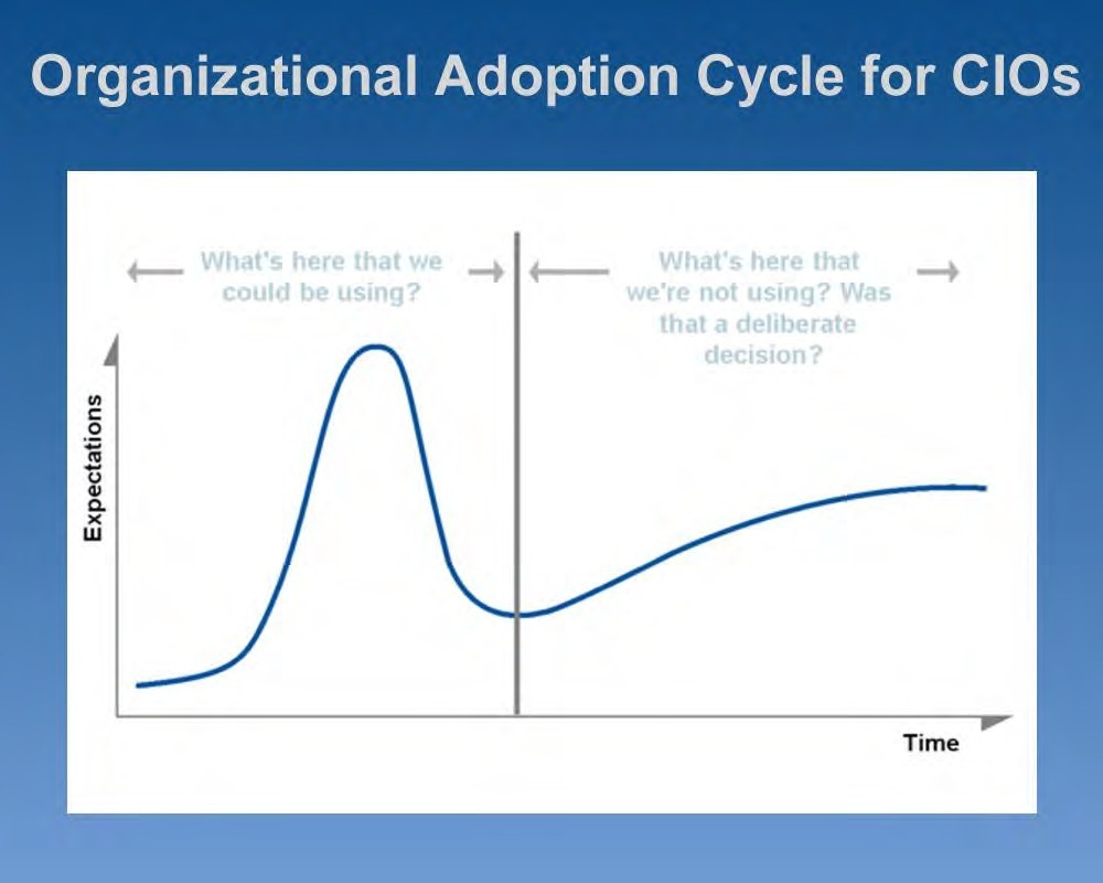 Chart: Organizational Adoption Cycle for CIOs - Accessible link above