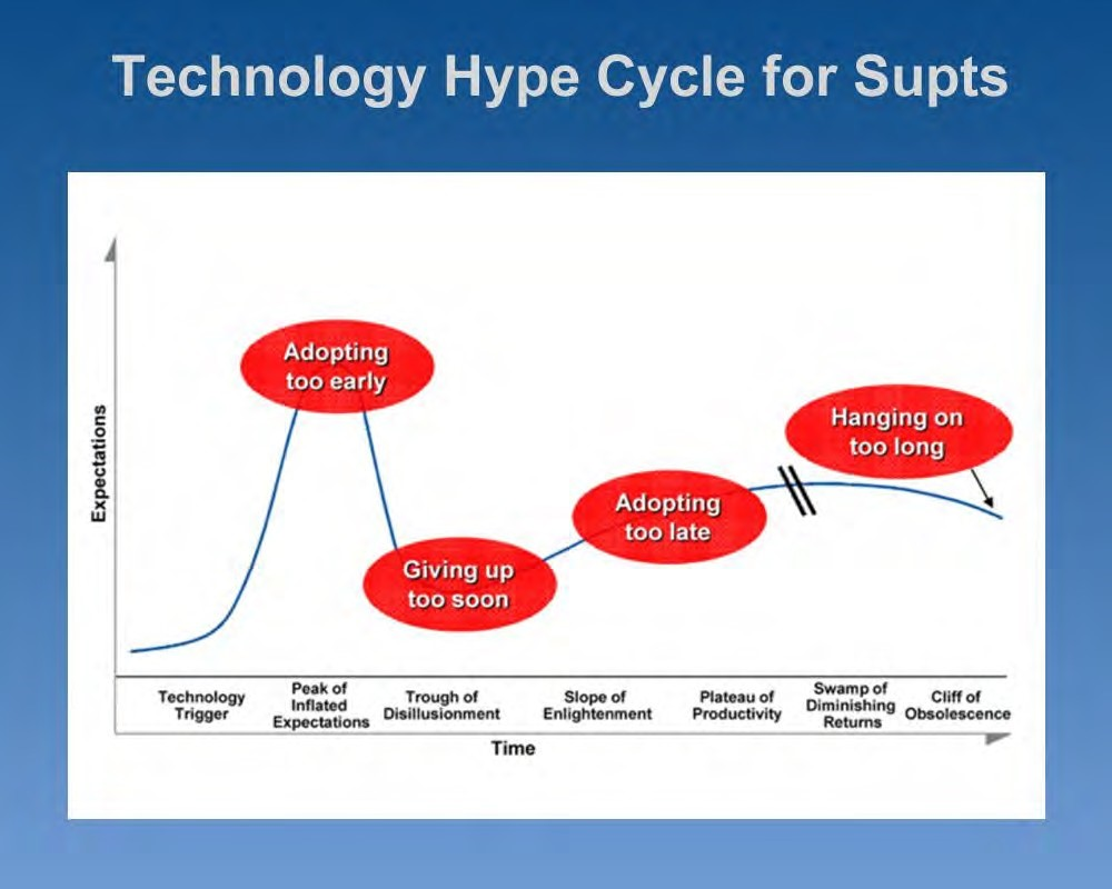 Chart: Technology Hype Cycle for Supts - Accessible link above
