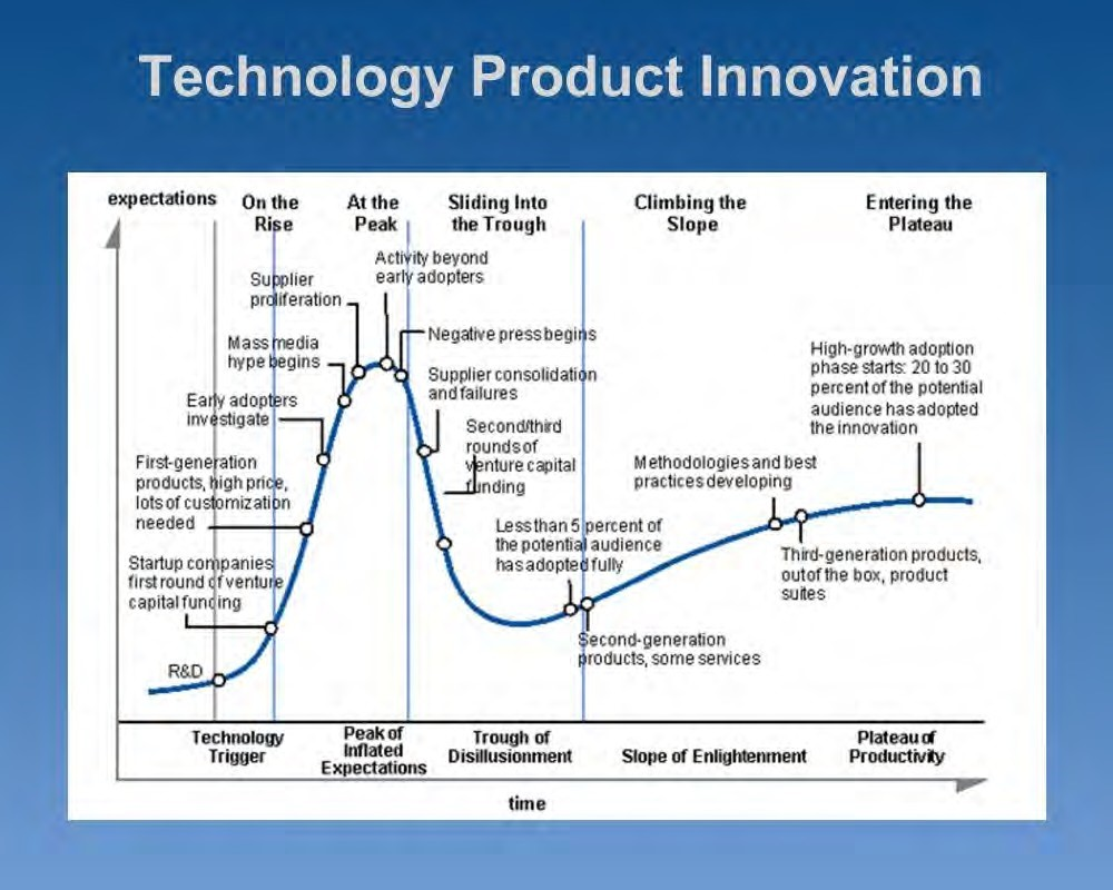 Chart: Technology Product Innovation - Accessible Link above