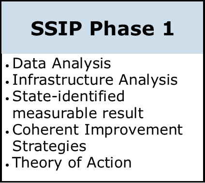 SSIP Phase 1: data analysis, infrastructure analysis, state identified measurable result, coherent improvement strategies, theor
