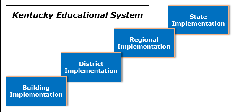 Four boxes in a linked pattern (building implementation, district implementation, regional implementation & state implementation