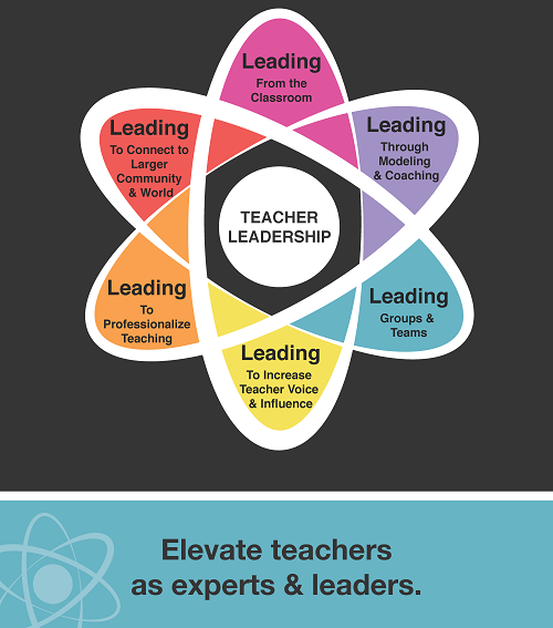 Teacher Leadership Graphic - Elevate teachers as experts and leaders - click to expand and view vimeo video