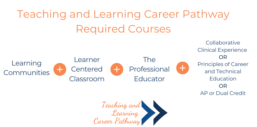 Teaching and Learning Career Pathway Required Courses